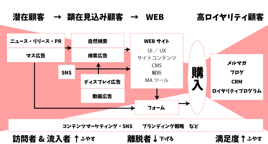 デジタルコマース 俯瞰図 図解 竹下康介さんセミナー